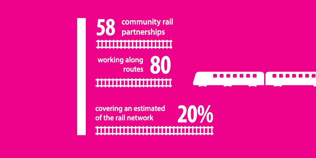 Infographic showing community rail partners and routes