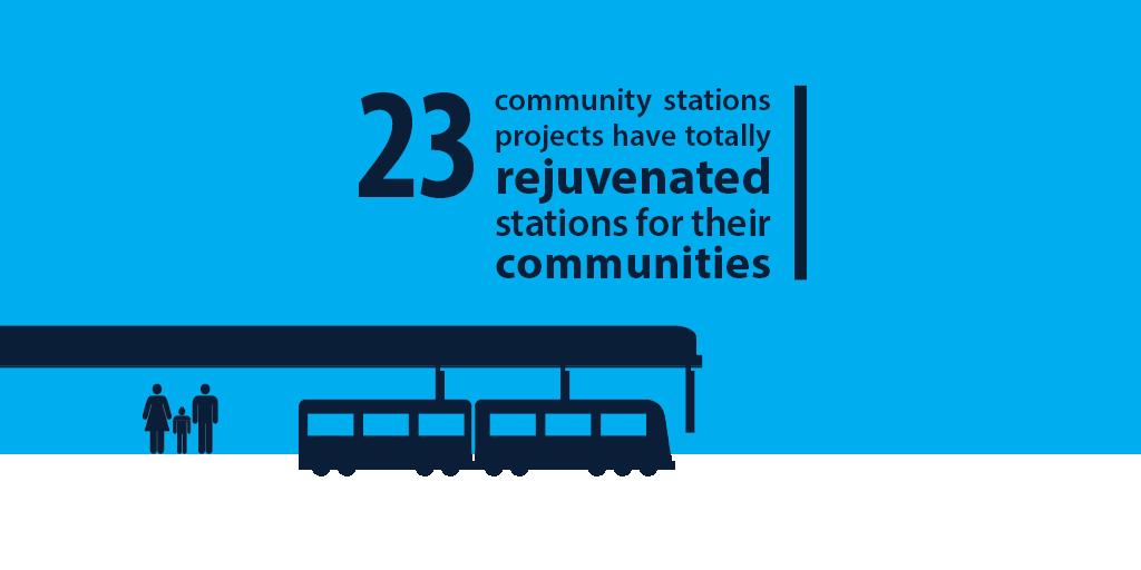 Community Stations