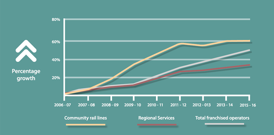 Graph showing growth in community rail useage