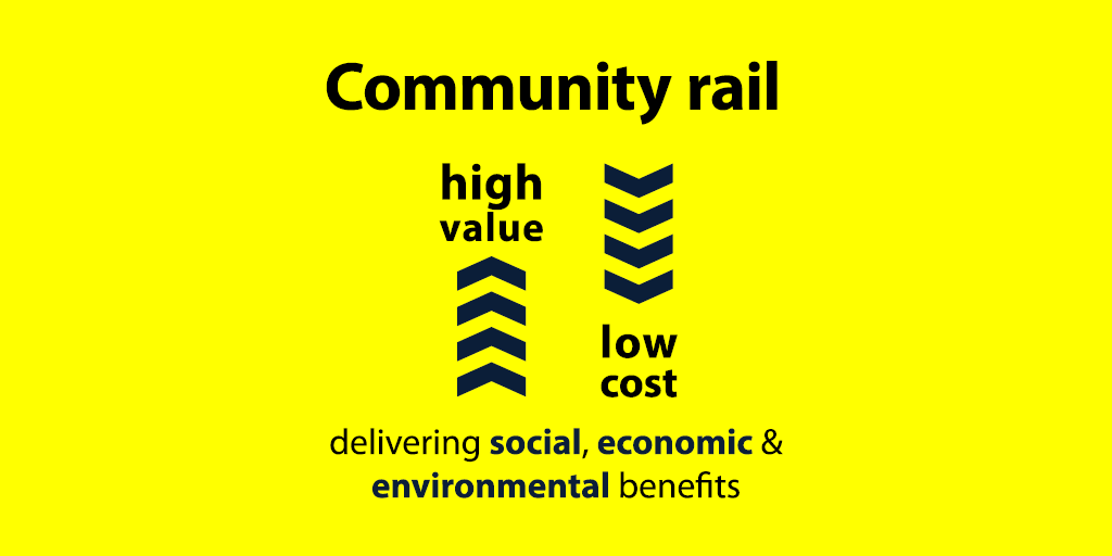 Infographic showing community rail benefits