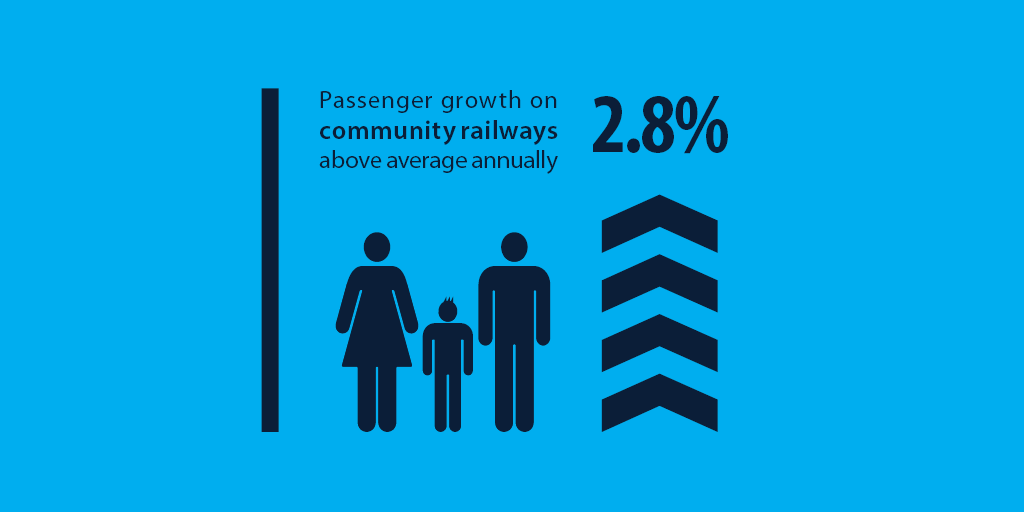 Infographic showing increasing useage of rail as a form of transport