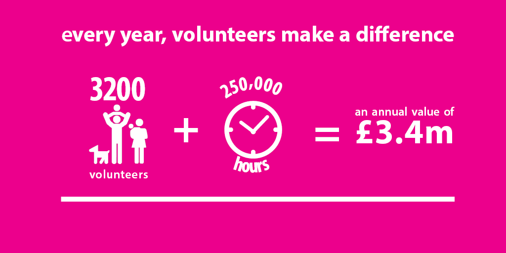 Infographic showing number of volunteer hours put into community rail